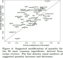 Figure 4: Suggested modications of quantity for the 50 most common ingredients, derived from recipe reviews.